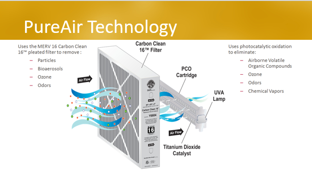 Infographic of how PureAir purification technology works